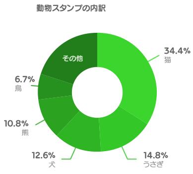 (グラフ)動物スタンプの内訳