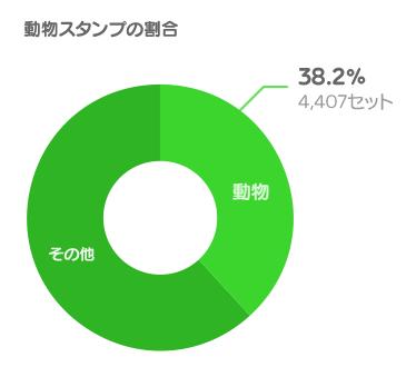 (グラフ)動物スタンプの割合